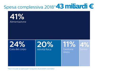 Gli Italiani Spendono 43 Miliardi In Prodotti E Servizi Di Benessere Wsi
