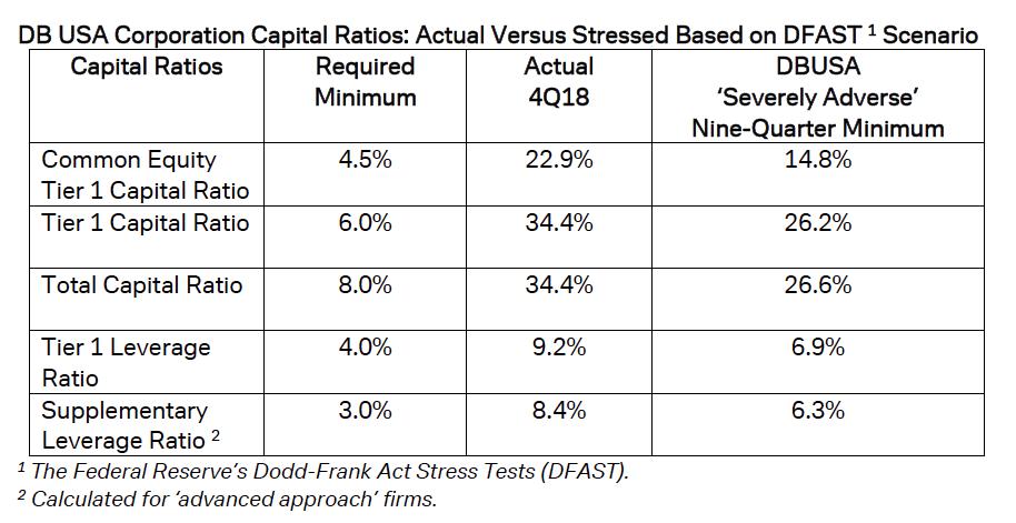 Deutsche Bank Usa ha superato positivamente gli stress test della FED
