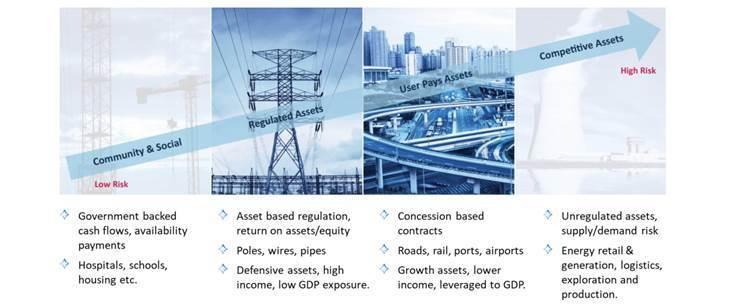 "quattro categorie: infrastrutture comunitarie e sociali, asset regolamentati, asset ""user pays"" (in cui l'utente paga quando ne fa uso), asset concorrenziali"