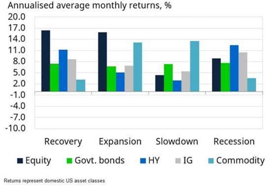 I rendimenti medi mensili su base annuale negli Usa