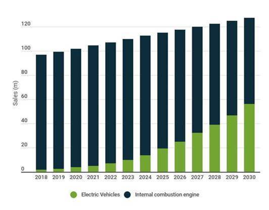 grafico Legg Mason su mobilità eleettrica