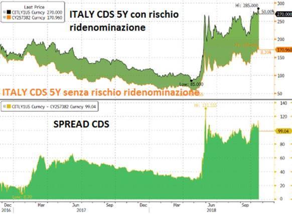 Italia CDS a 5 anni
