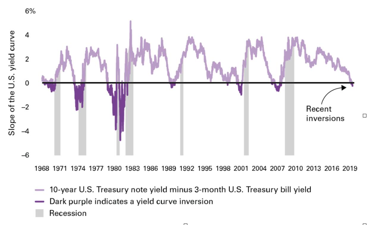 Grafico curva rendimenti
