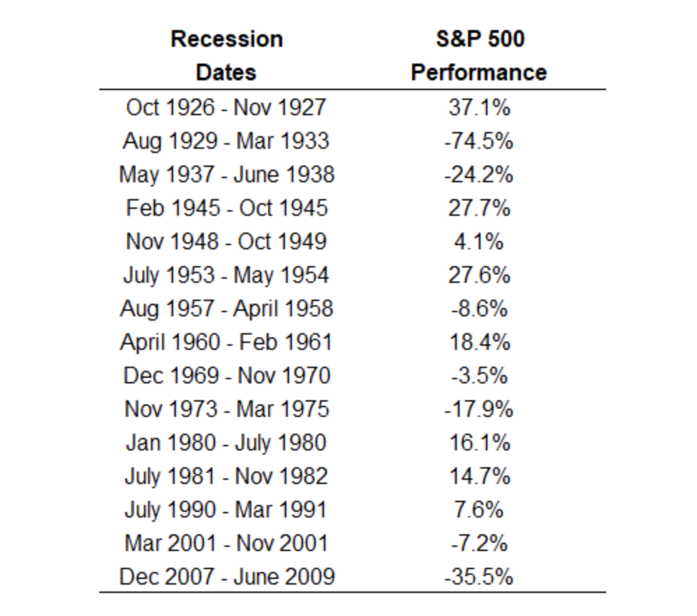 Tabella performance S&P 500