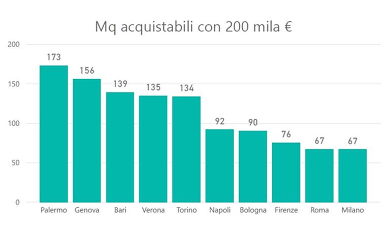 Investire in borsa 200 euro - Investireinborsa.org