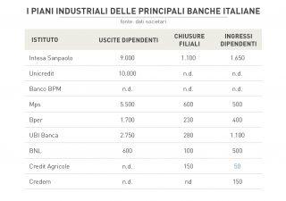 Banche italiane sempre più snelle