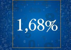 Il tasso medio applicato alle nuove richieste di mutui per la casa