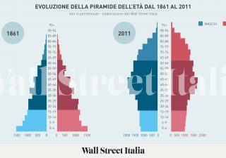 Demografia e paradossi degli investimenti