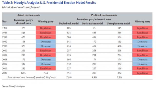 Elezioni Usa: per Moody's Trump vincerà le Presidenziali 2020