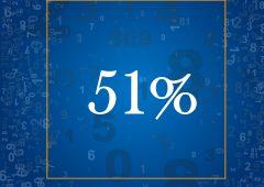 Gli investitori professionali che aumenteranno la quota di azionario entro il prossimo anno