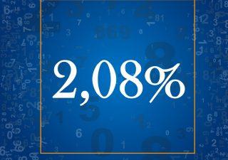 Il tasso medio applicato alle nuove richieste di mutui in Italia