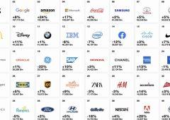 Fra i 100 marchi di maggior valore al mondo, solo 2 sono di proprietà italiana