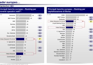 Intesa-Ubi nasce la settima banca della zona euro