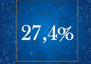 La quota di prodotti assicurativi dei clienti dei consulenti finanziari