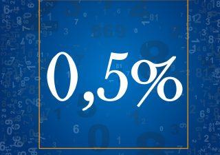 Il tasso di inflazione in Italia