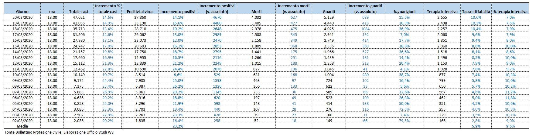 Coronavirus, i numeri dell'infezione in Italia al 23 marzo