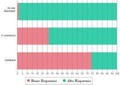 T-Voice: come gli italiani stanno risparmiando al tempo del coronavirus
