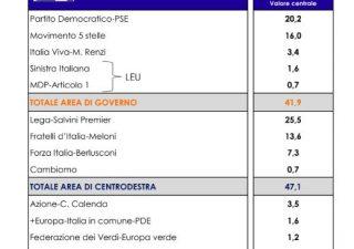 Sondaggio: Lega al 25,5%, Pd al 20,2% per Euromedia Research e Italpress