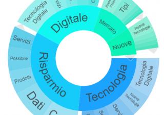 T-Voice: risparmio gestito e tecnologia, panoramica dal web e social