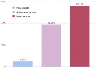 T-Voice: cosa pensano gli italiani delle pensioni
