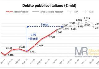 Debito pubblico, ad agosto forte crescita a 2.580 miliardi (Mazziero Research)