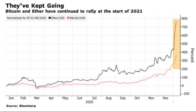bitcoin valore di mercato totale