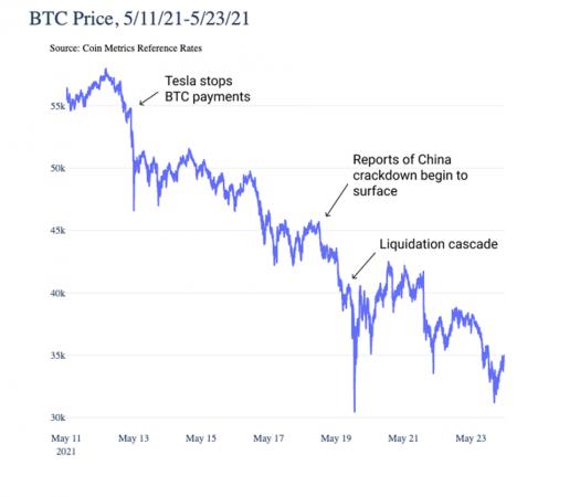 Bitcoin un po' debole, colpa di chi scommette sul ribasso?